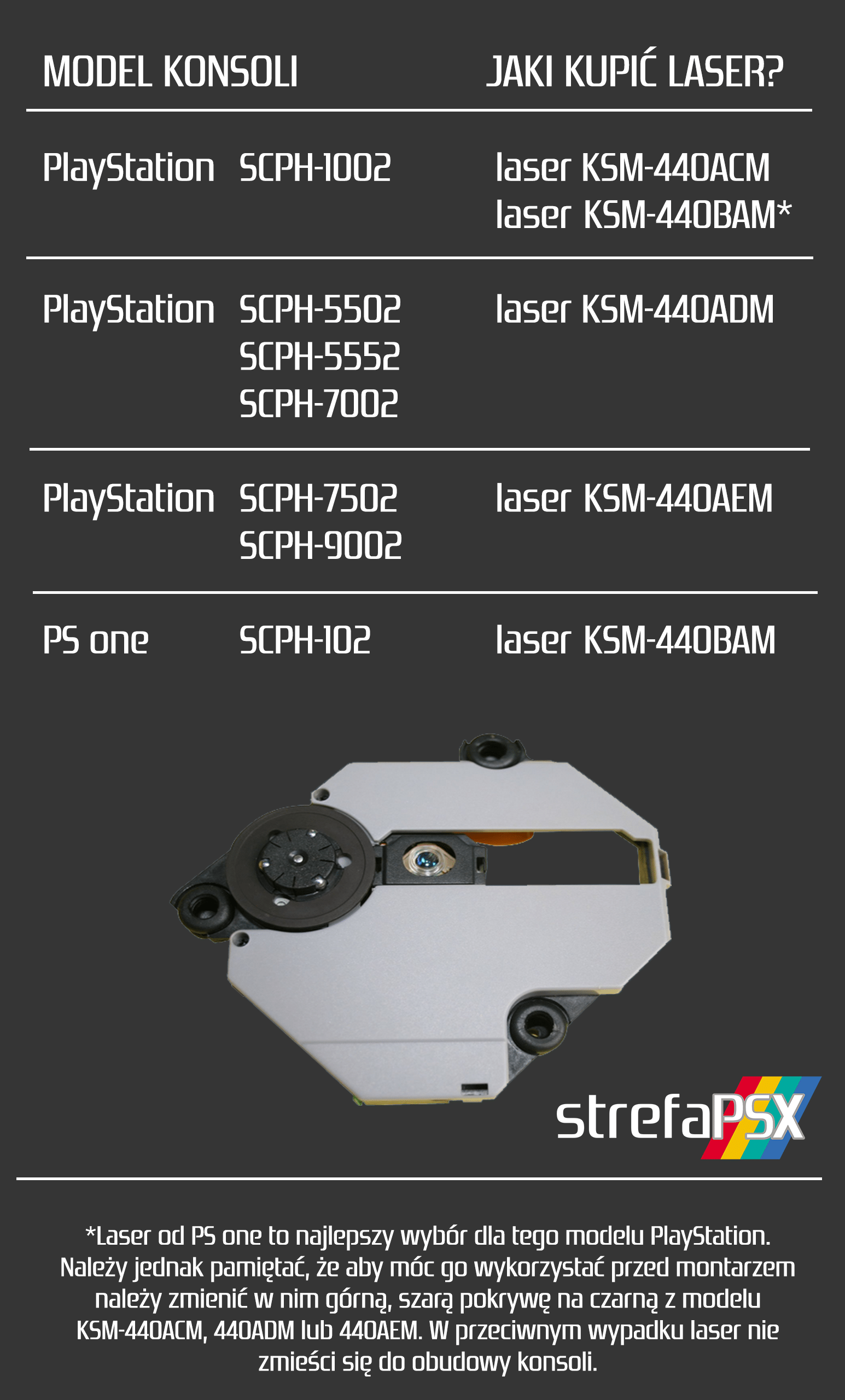 jaki laser do danego modelu playstation new - Jaki laser należy kupić do danego modelu PlayStation?