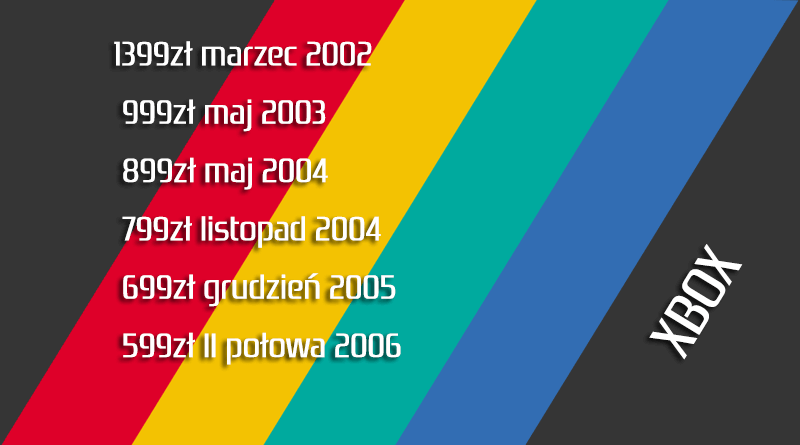 xbox cena - Jak wyglądały ceny różnych konsol w Polsce w latach 1996-2006?
