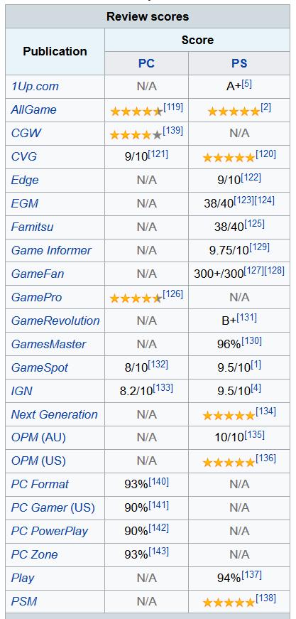 ffvii neo2 - Jak oceniano Final Fantasy VII w Polsce w 1997/1998 roku?